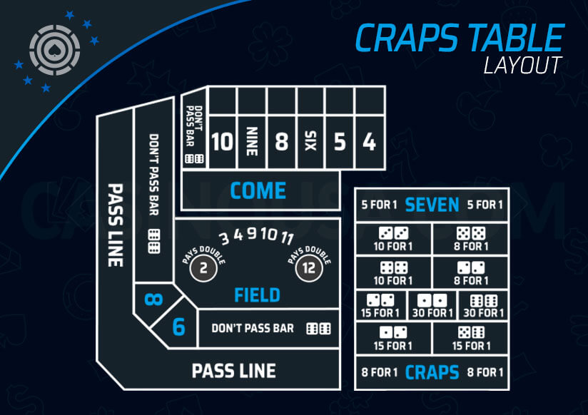 Image of Craps Table Layout